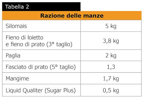 Sugar Plus, alimentazione, Sugarade, mangimi, Liquid Qualiter
