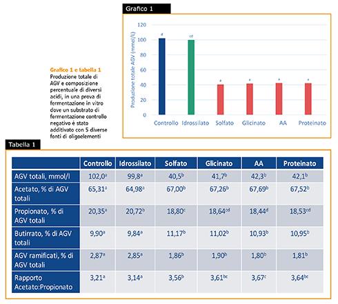 oligoelementi idrossilati Smart, Orffa, alimentazione, AGV